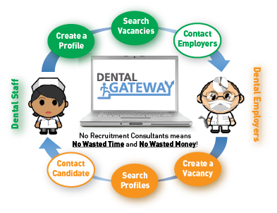 Dental Recruitment Flow Diagram
